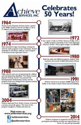 Achieve Timeline